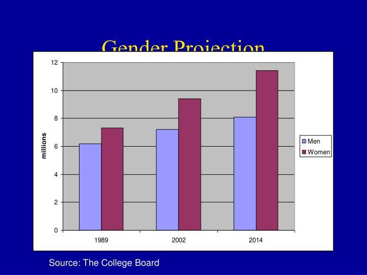 Gender Projection