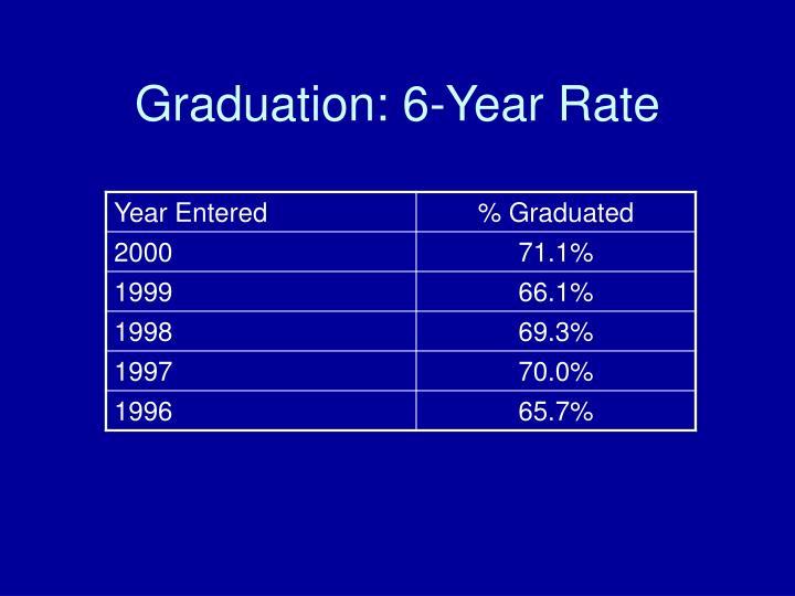 Graduation: 6-Year Rate