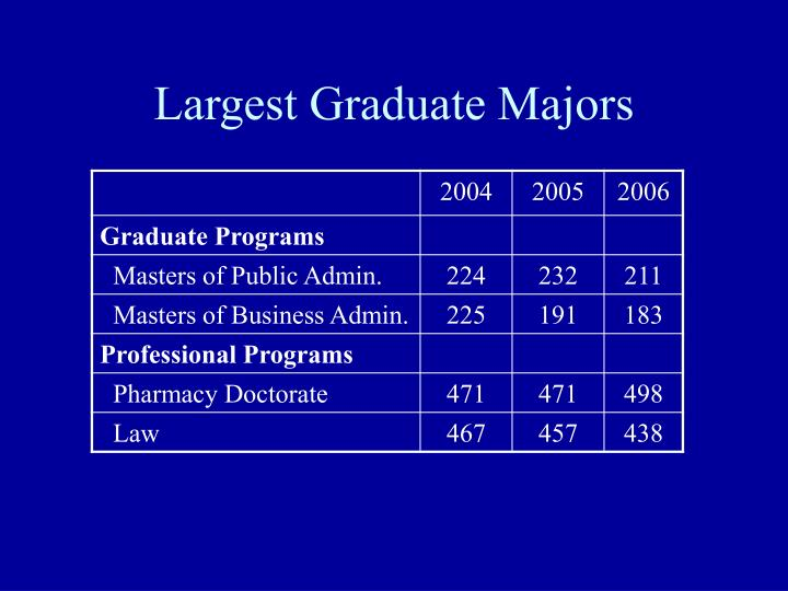 Largest Graduate Majors