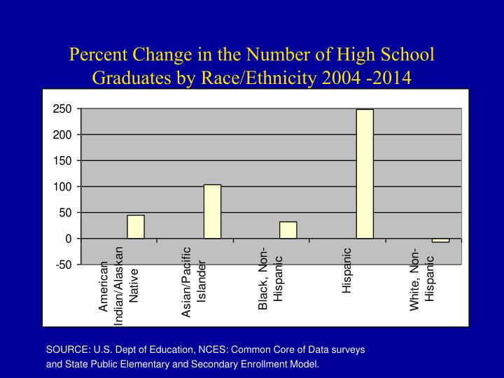 Percent Change in the Number of High School Graduates by Race/Ethnicity 2004 -2014