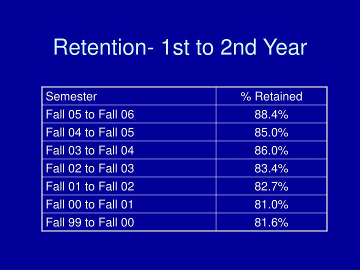 Retention- 1st to 2nd Year