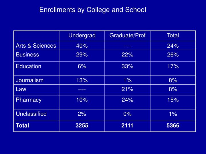 Enrollments by College and School