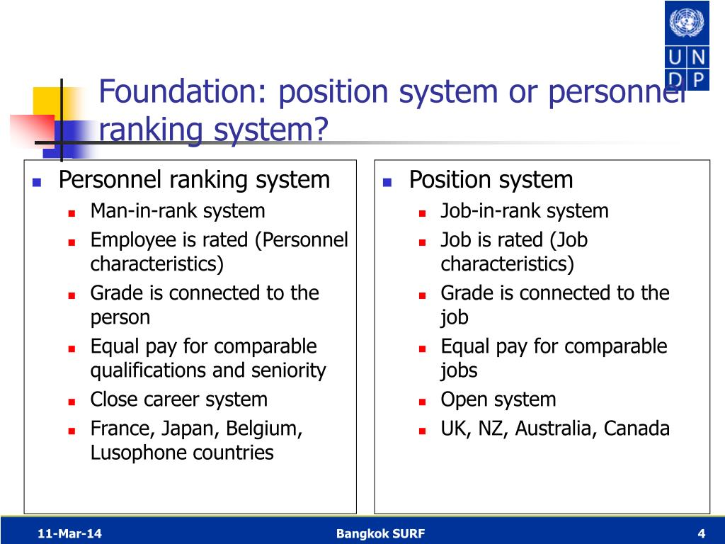 Personnel ranking system