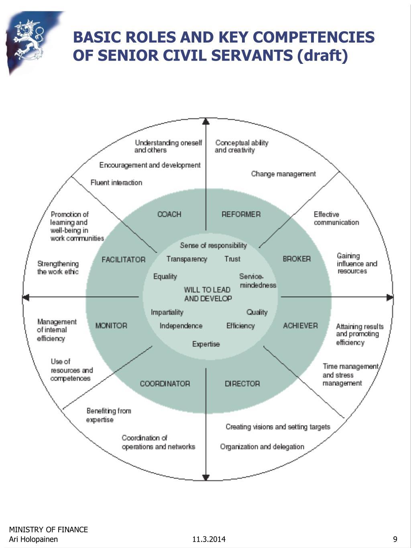 BASIC ROLES AND KEY COMPETENCIES OF SENIOR CIVIL SERVANTS (draft)