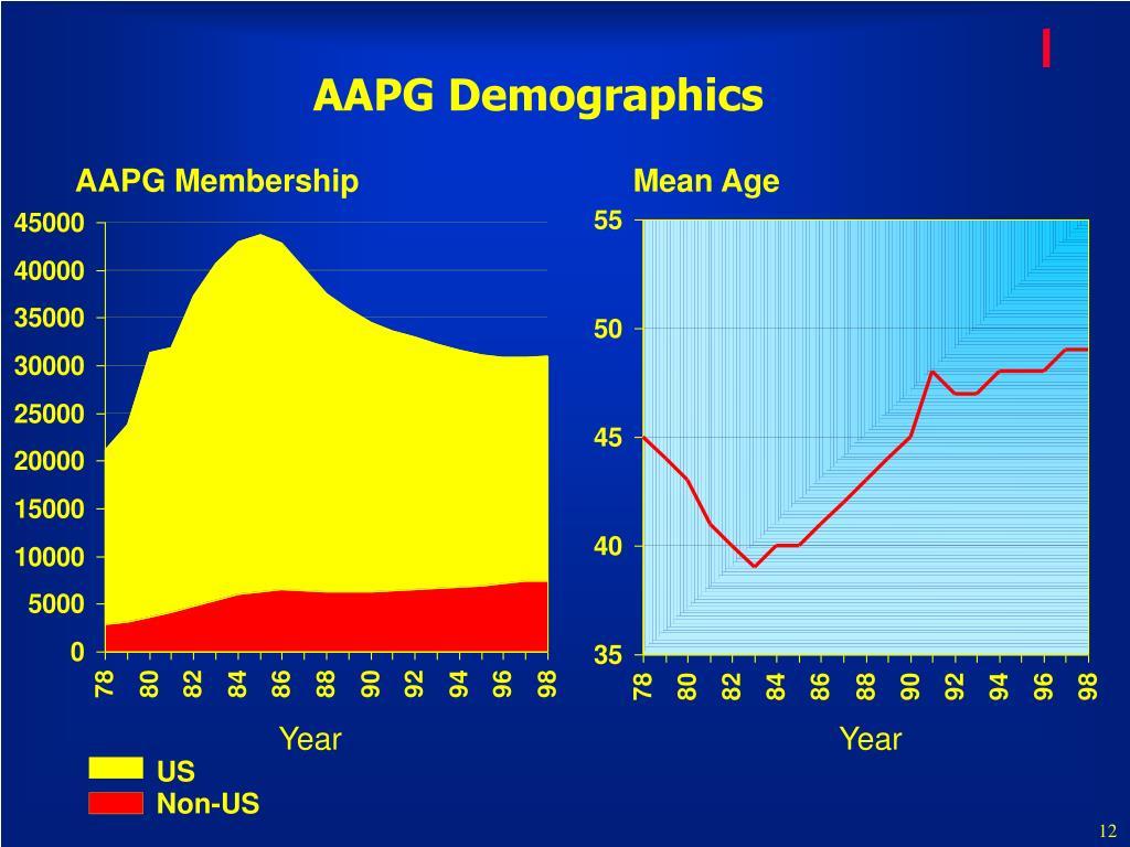 AAPG Demographics