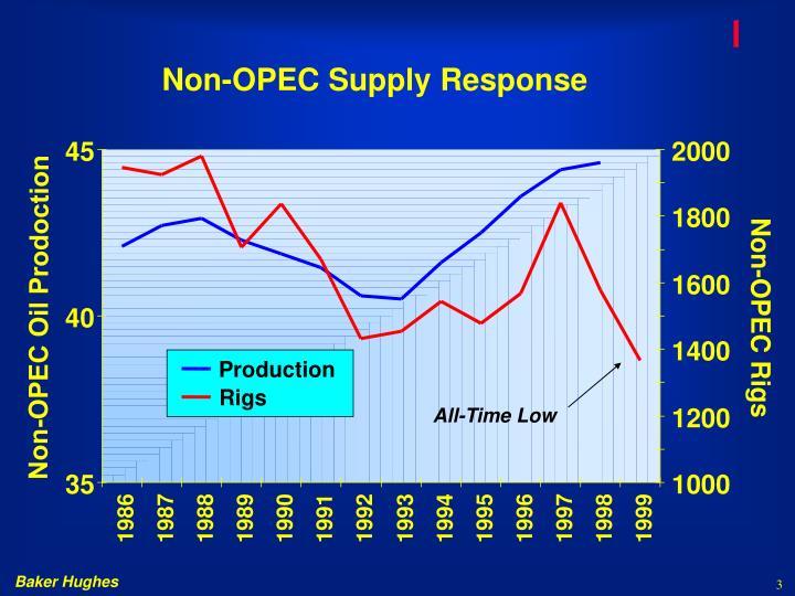 Non opec supply response