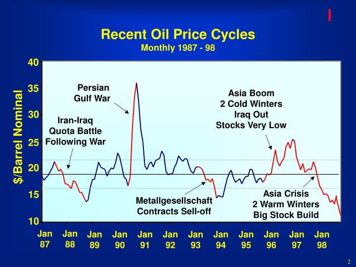 Recent oil price cycles monthly 1987 98