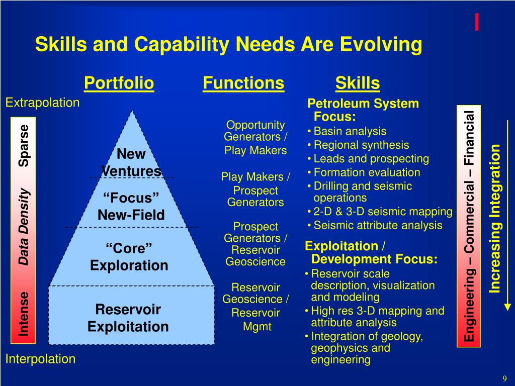 Skills and Capability Needs Are Evolving