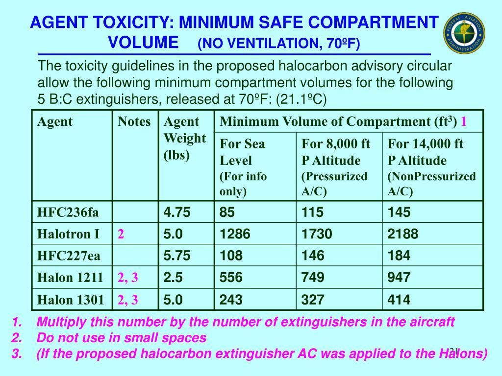 AGENT TOXICITY: MINIMUM SAFE COMPARTMENT VOLUME