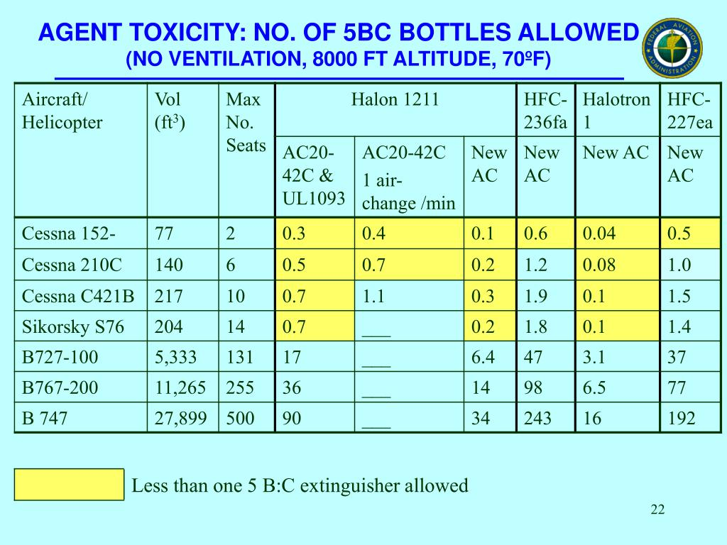 AGENT TOXICITY: NO. OF 5BC BOTTLES ALLOWED