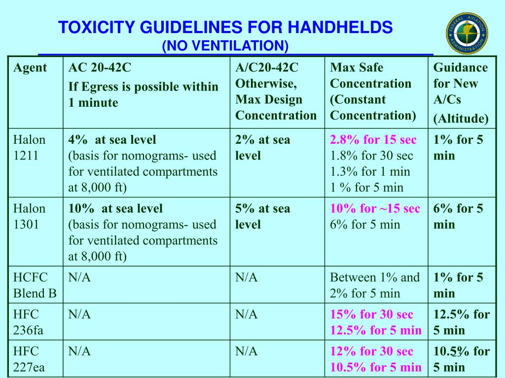 TOXICITY GUIDELINES FOR HANDHELDS
