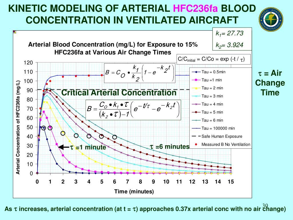 Critical Arterial Concentration