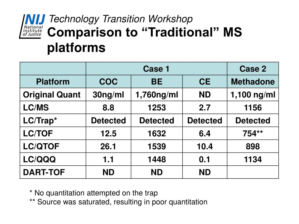 "Comparison to ""Traditional"" MS platforms"