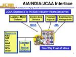 aia ndia jcaa interface