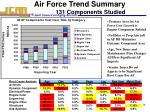 air force trend summary 131 components studied