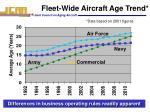 fleet wide aircraft age trend
