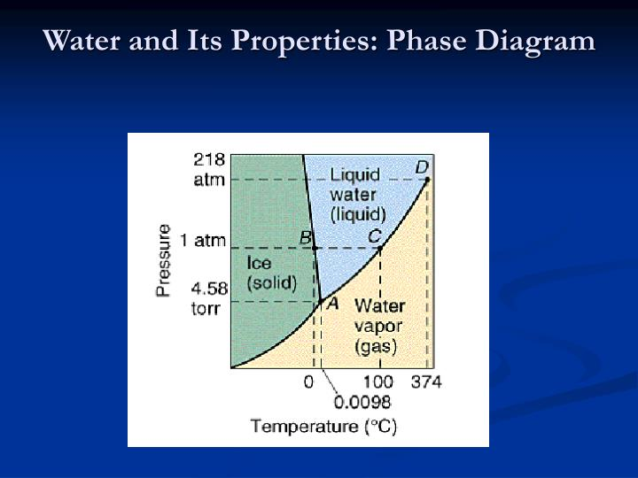 Water and Its Properties: Phase Diagram