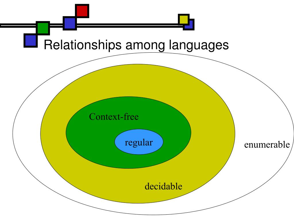Relationships among languages
