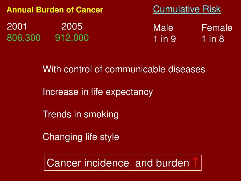 Cumulative Risk