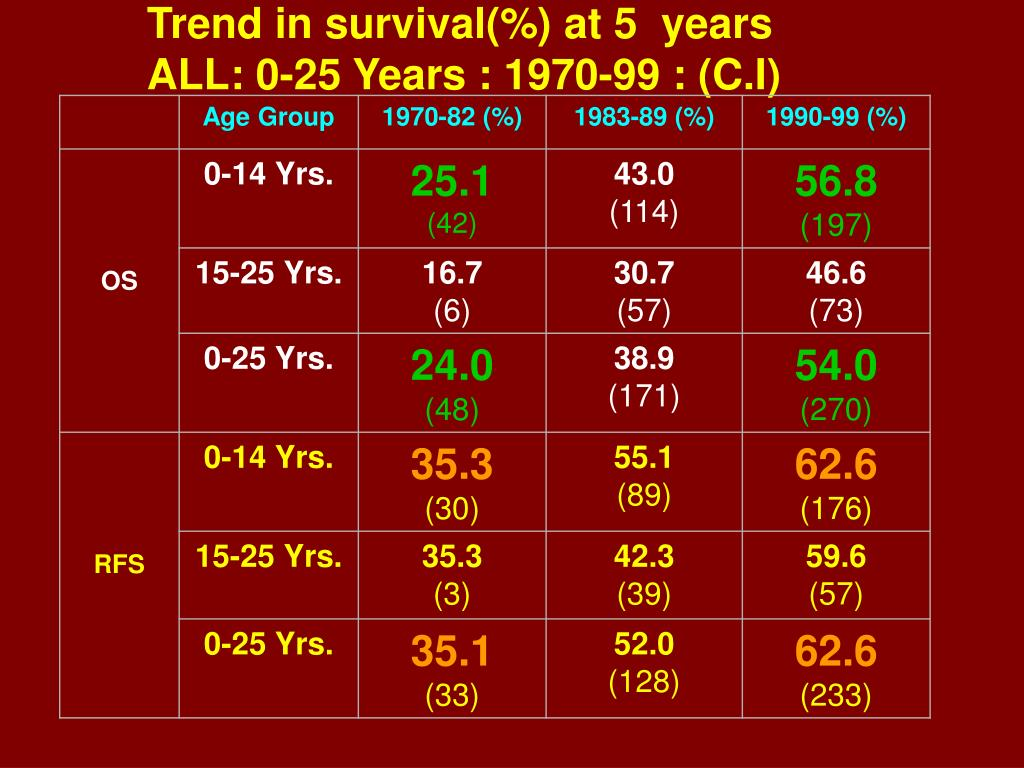 Trend in survival(%) at 5  years