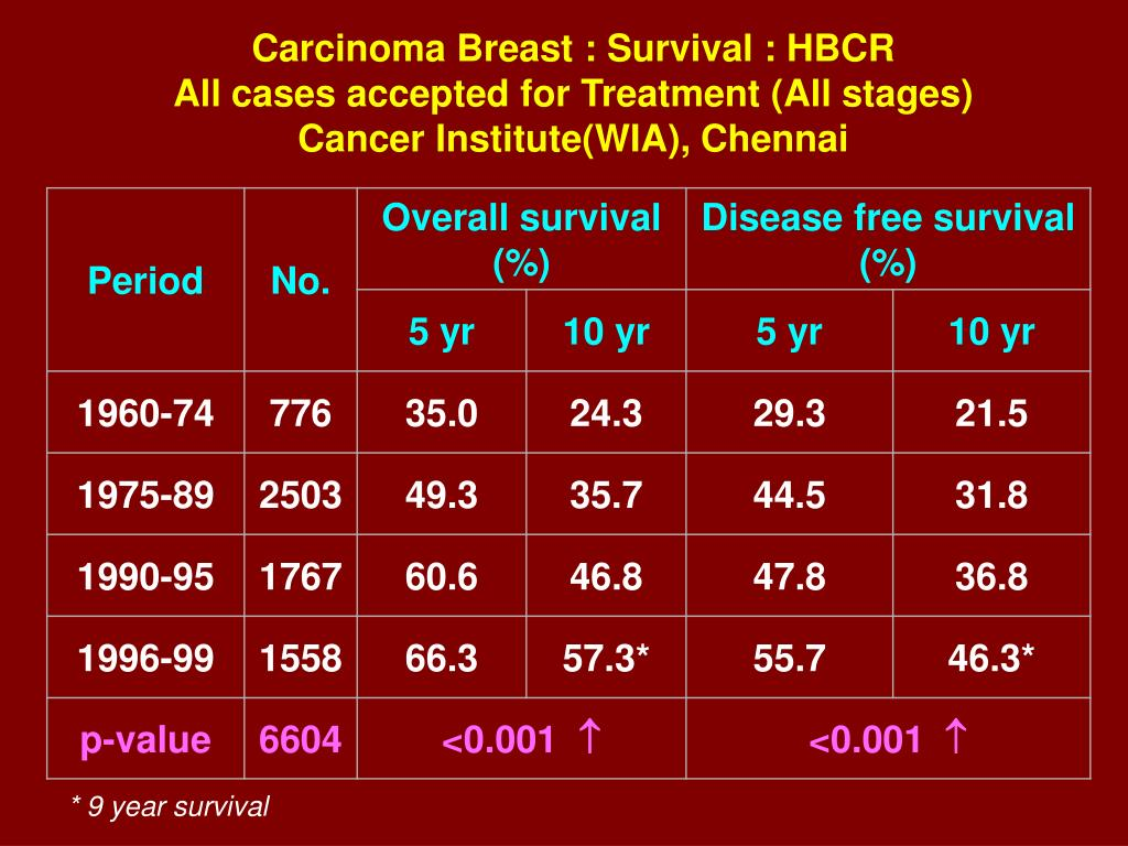 Carcinoma Breast : Survival : HBCR