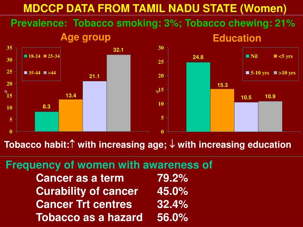 MDCCP DATA FROM TAMIL NADU STATE (Women)