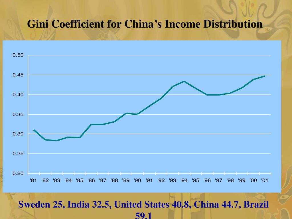 Gini Coefficient for China's Income Distribution