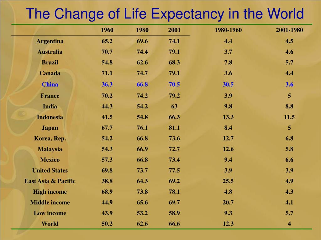 The Change of Life Expectancy in the World