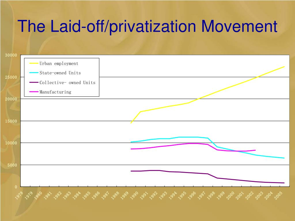 The Laid-off/privatization Movement