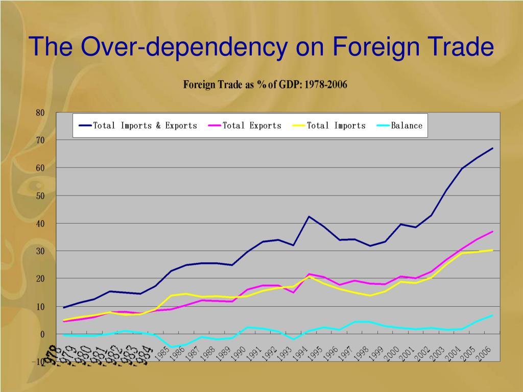 The Over-dependency on Foreign Trade