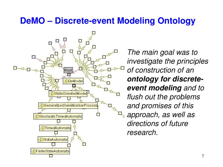 DeMO – Discrete-event Modeling Ontology