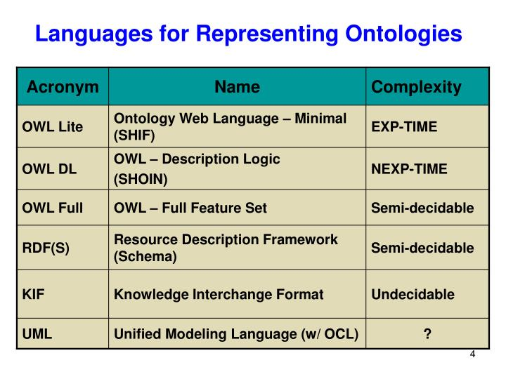 Languages for Representing Ontologies