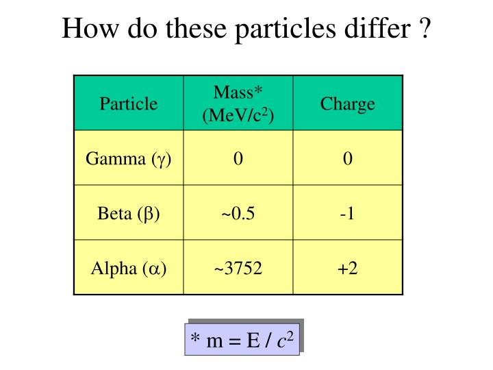 How do these particles differ ?