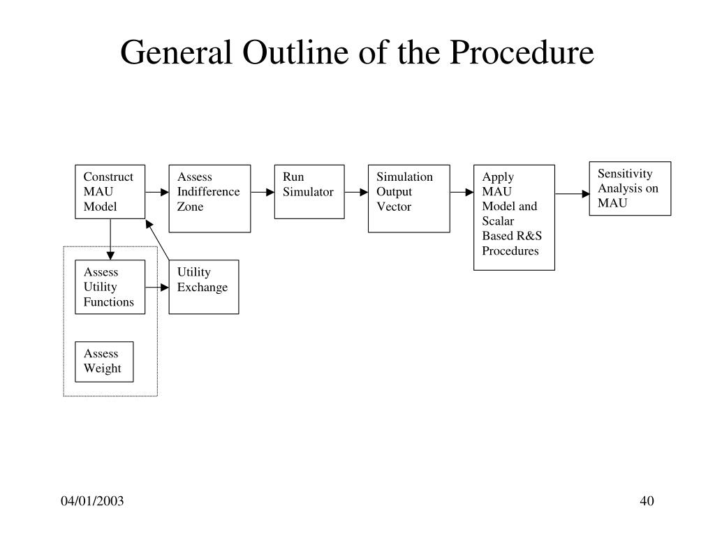 General Outline of the Procedure