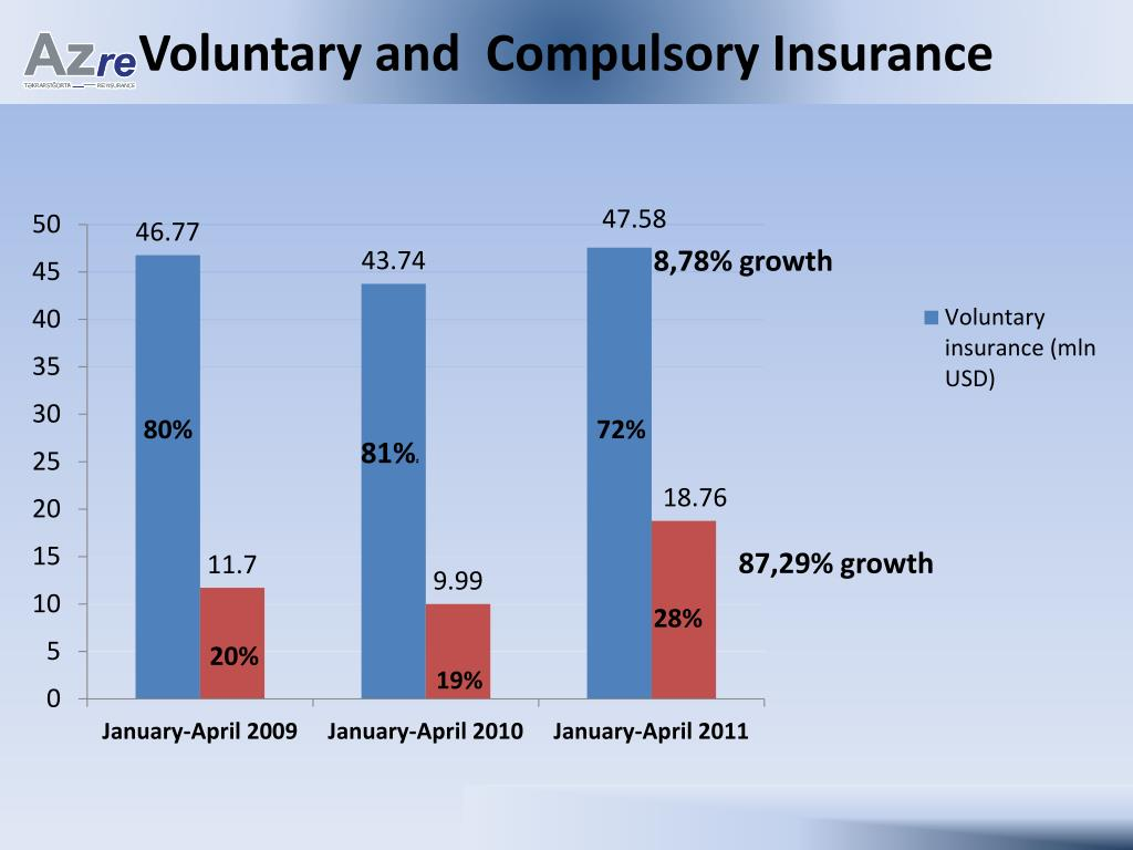Voluntary and  Compulsory Insurance