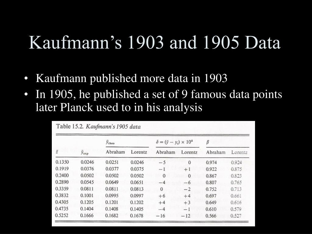 Kaufmann's 1903 and 1905 Data