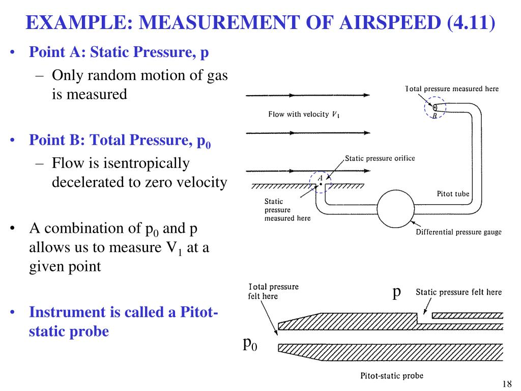 EXAMPLE: MEASUREMENT OF AIRSPEED (4.11)