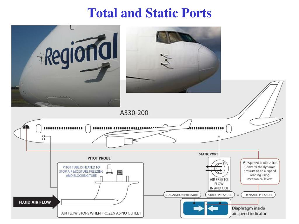 Total and Static Ports