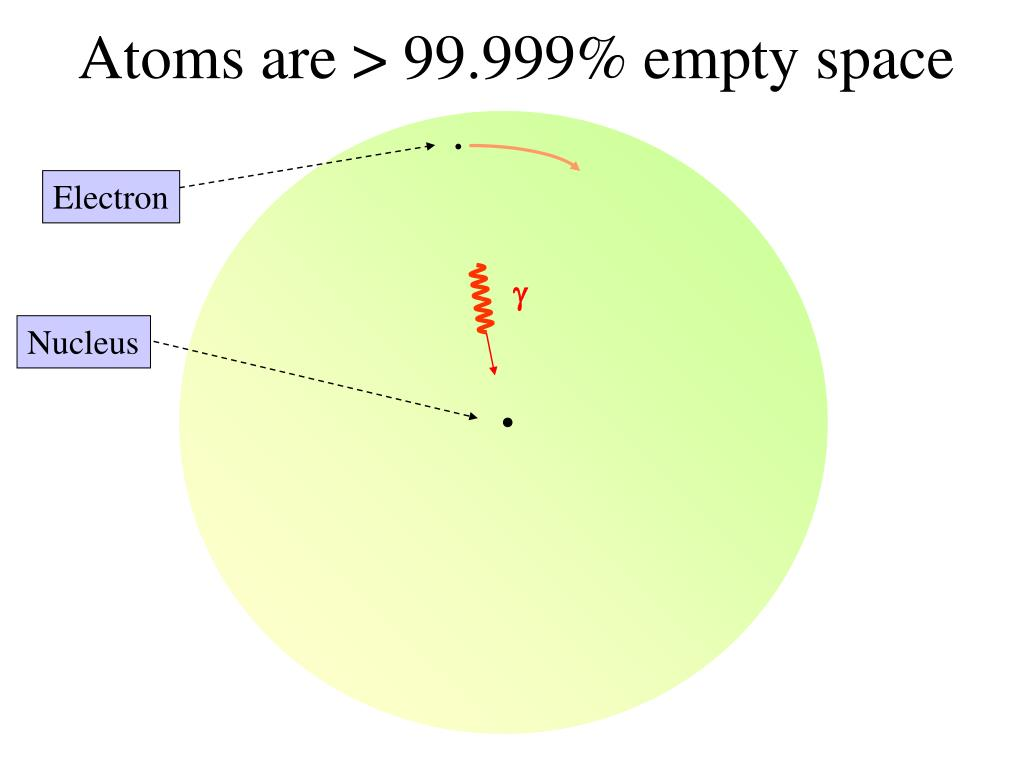 Atoms are > 99.999% empty space