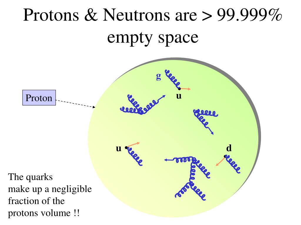 Protons & Neutrons are > 99.999% empty space