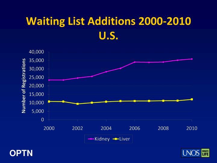 Waiting list additions 2000 2010 u s