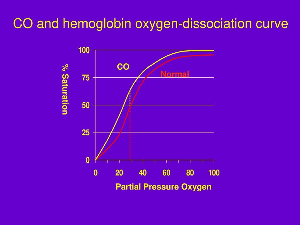 CO and hemoglobin oxygen-dissociation curve