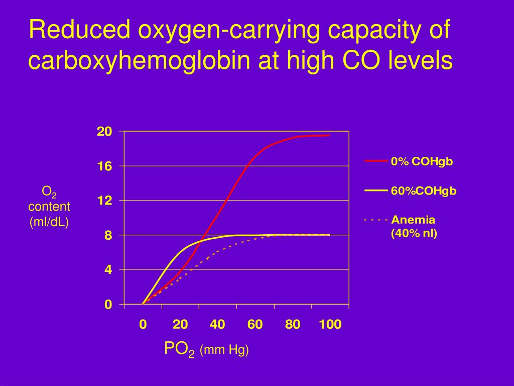Reduced oxygen-carrying capacity of carboxyhemoglobin at high CO levels