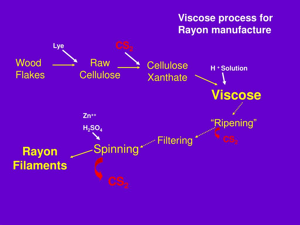 Viscose process for Rayon manufacture