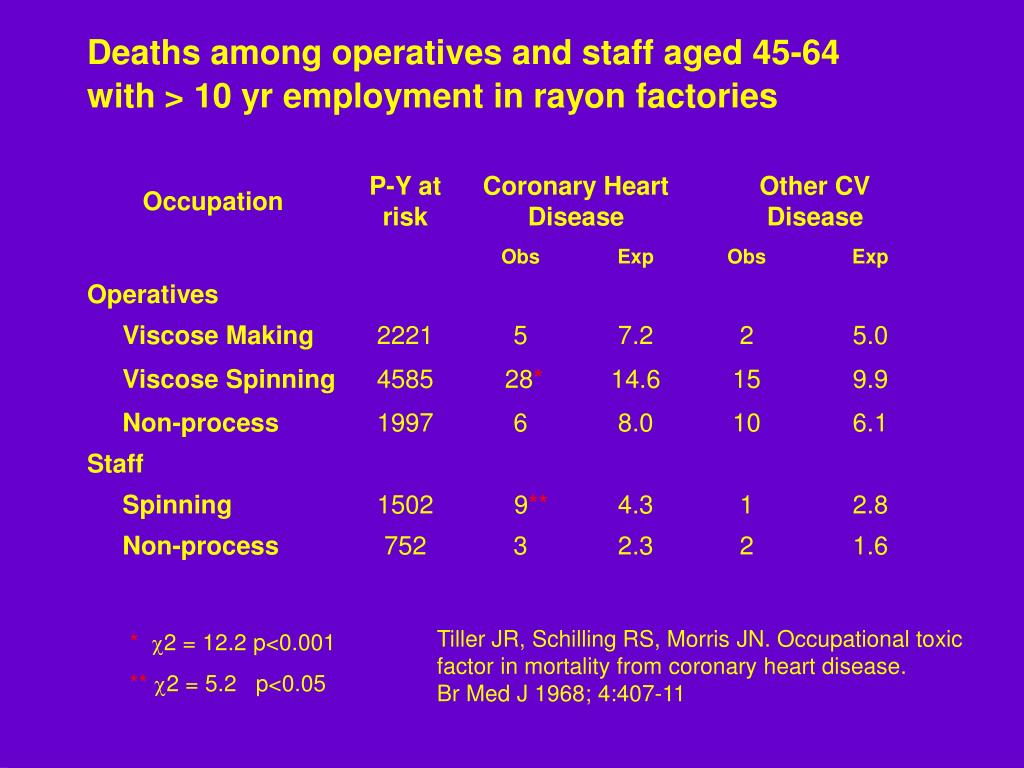 Deaths among operatives and staff aged 45-64