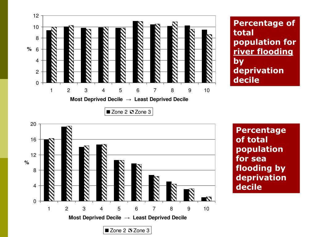 Percentage of total population for