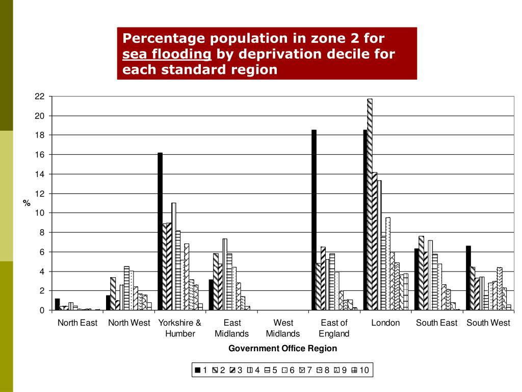 Percentage population in zone 2 for