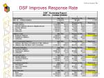 dsf improves response rate