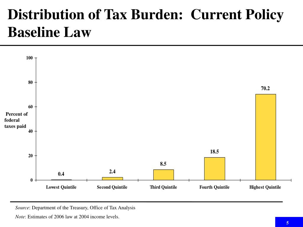 Distribution of Tax Burden:  Current Policy Baseline Law