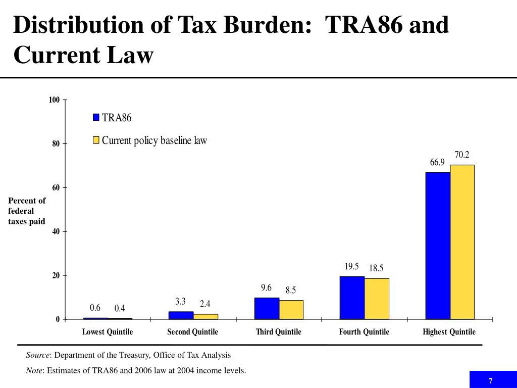 Distribution of Tax Burden:  TRA86 and Current Law
